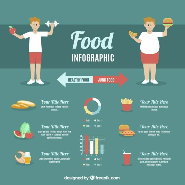Will you lose weight by not eating at all picture 10