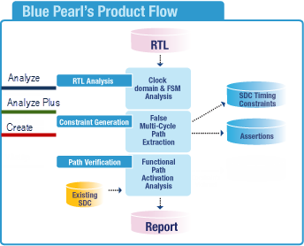 Blue Pearl Software Has Pioneered New Technologies Which Operate
