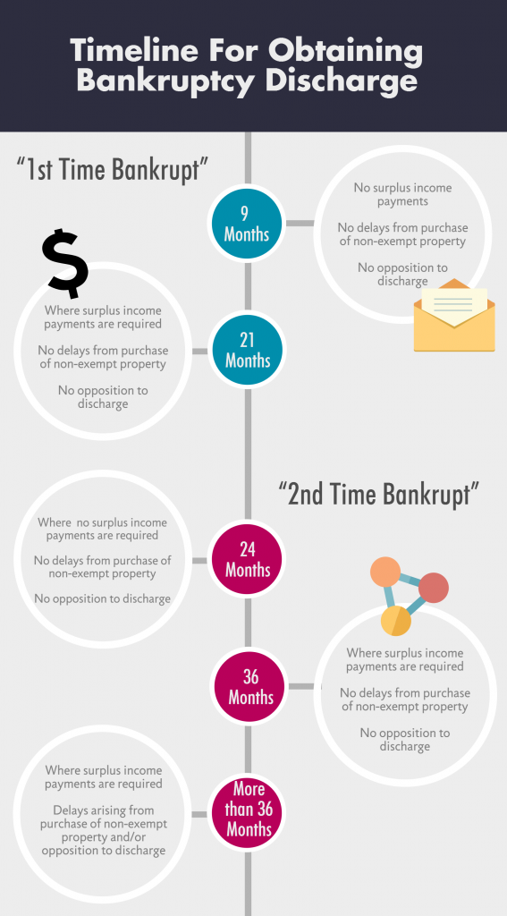 Bankruptcy Ontario How To File For Bankruptcy In Ontario Bankruptcy Filing Bankruptcy Infographic