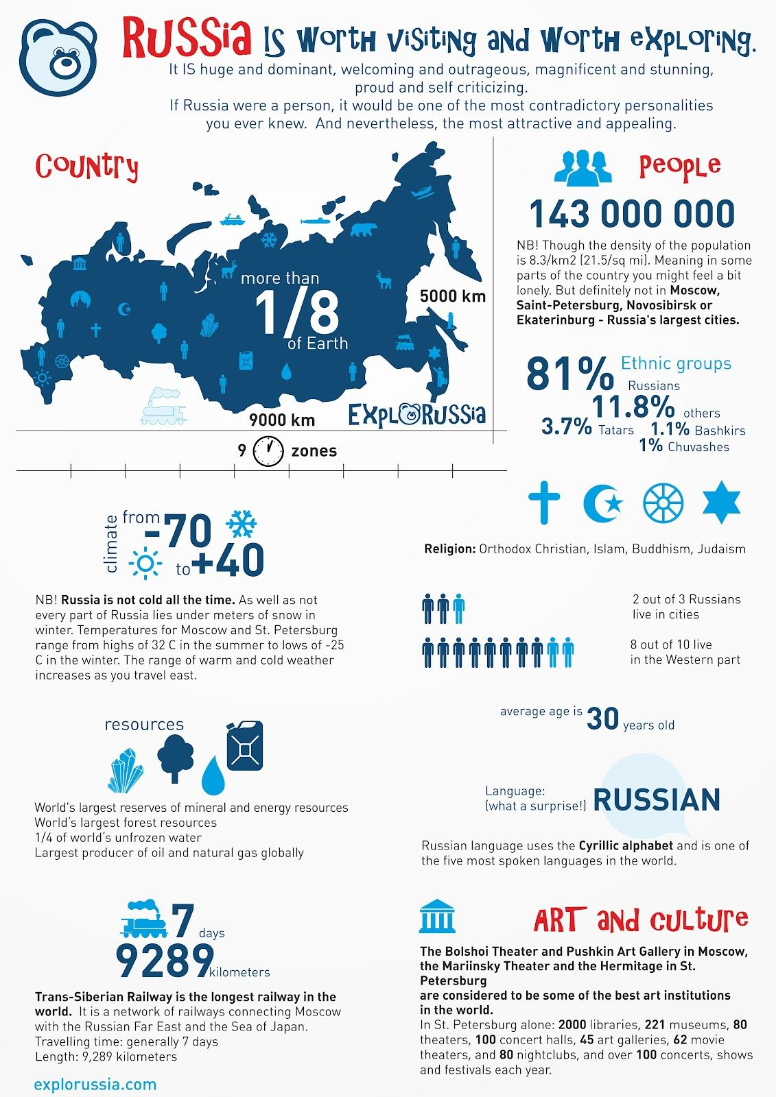 Infographics about Russia | Russia | Pinterest | Blog, Tag e ...