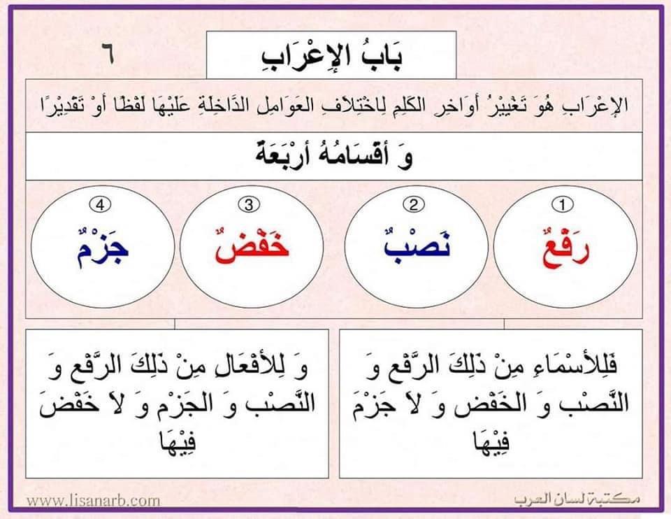 Pin By Soso On علامات الإعراب Learn Arabic Language Learning Arabic Learning