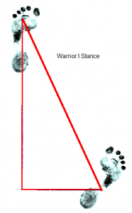 Ideal Foot Placement For Warrior I And Warrior Ii And