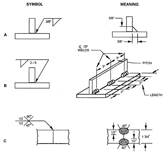 Weld Symbol Dimensioning Welding Projects Pinterest Symbols