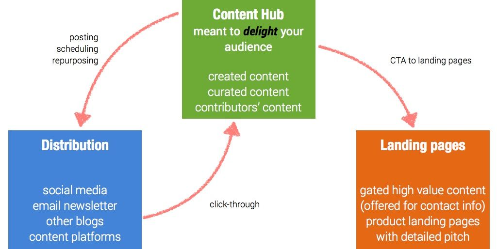 SMBs can generate leads through content thanks to lean content ...