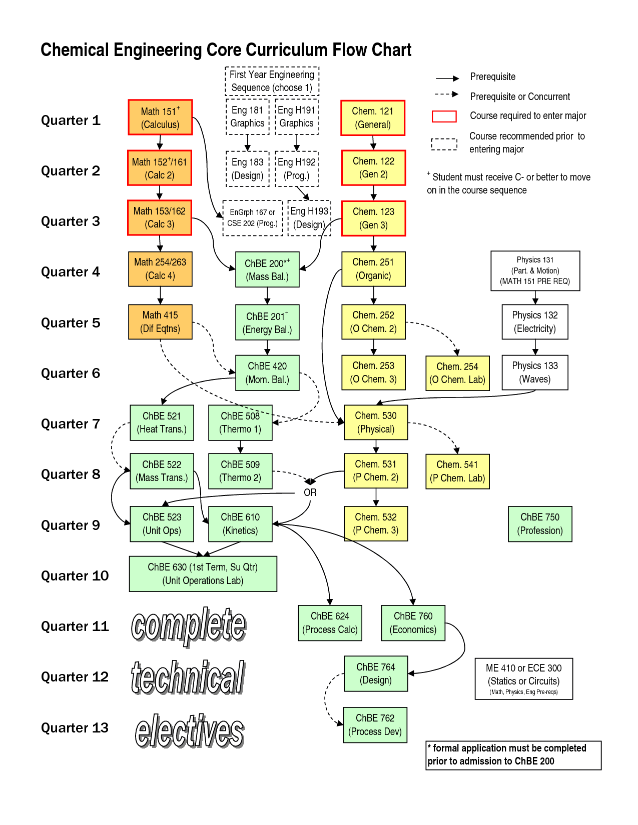 Chemical Engineering Core Curriculum Flow Chart First Year