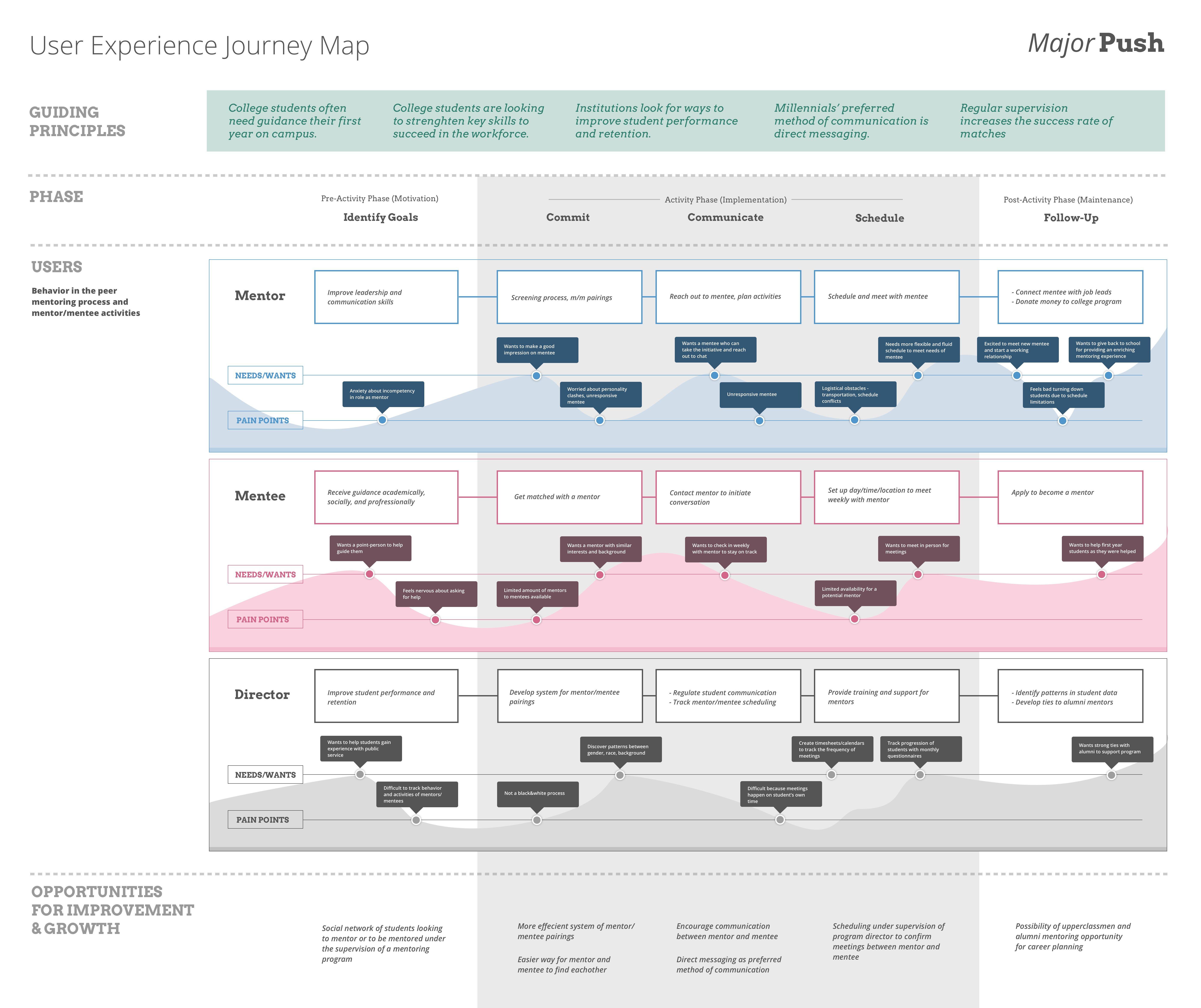 Experiencemap 1 Portolio Pinterest Customer Journey Mapping