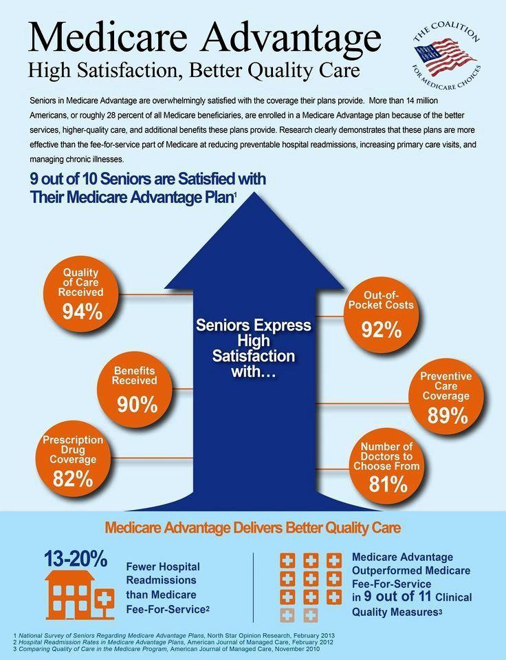 excellent aarp medicare supplement health insurance rates ...