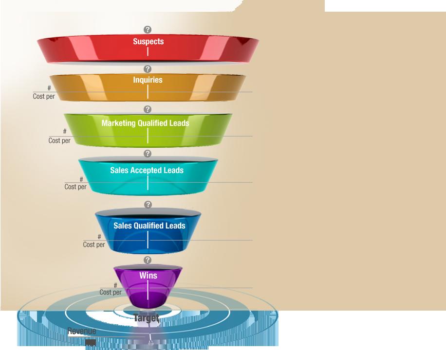 Sales Funnel Png  GoogleSk  DiverseMidlertidig