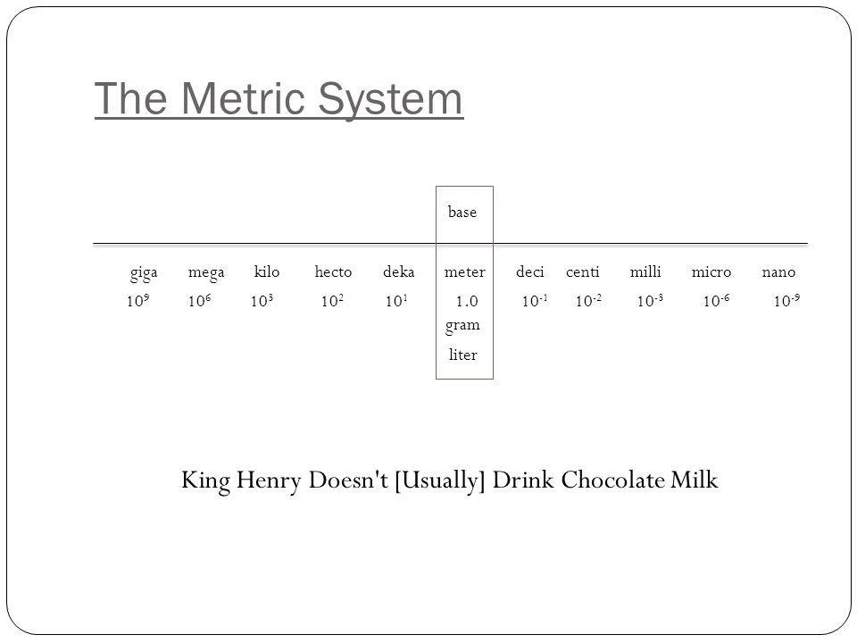 King Henry Doesn't Usually Drink Chocolate Milk | Kilo- Hecto- Deka- Unit Deci- Centi- Milli ...