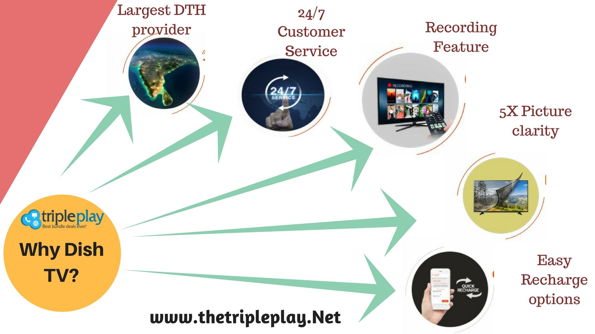 Why Choose Dishtv Check Out The Bestcabletvalternatives For Your Home And Enjoy The Uninterrupted Cable Experience Dish Tv Cable Tv Alternatives Dish Cable