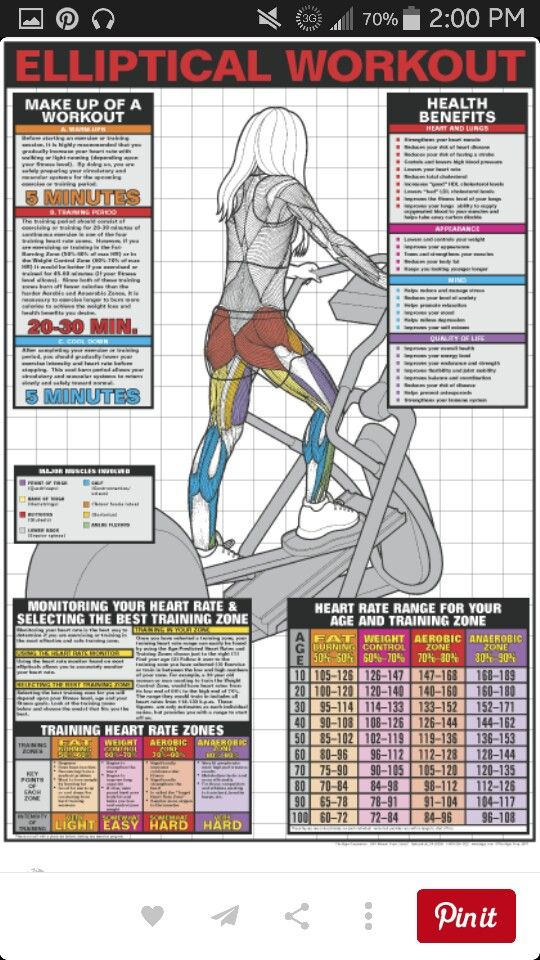 Elleptical Workouts
