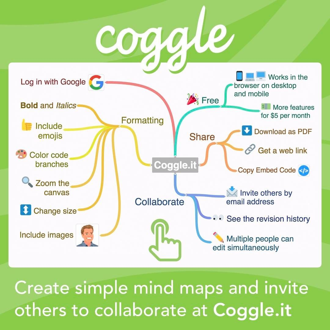Coggle it is a free web tool for producing mind maps  You