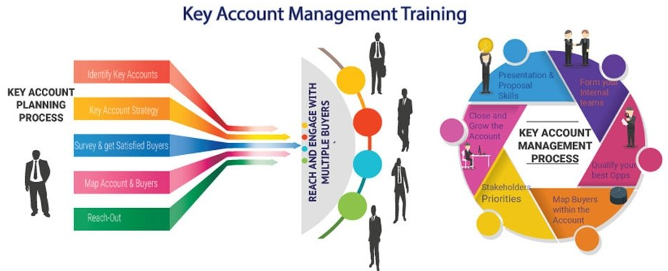 Key Account Management training for Indian companies is