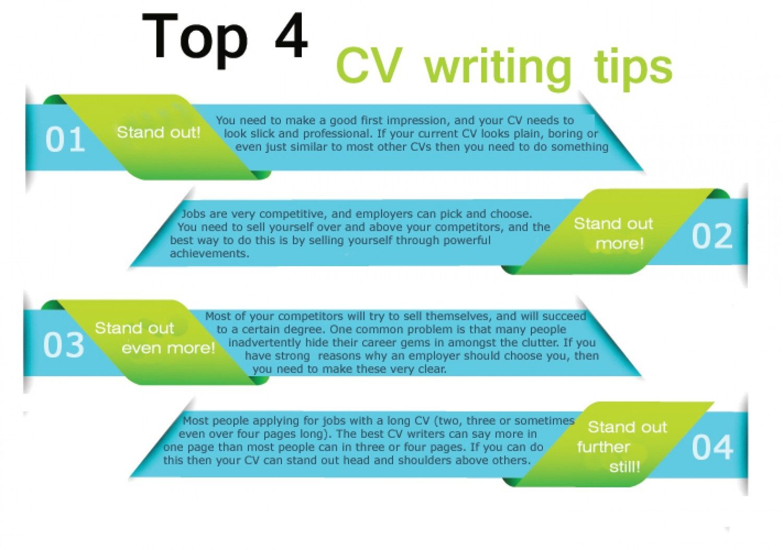 The Best Cv Writing Tips Cvwriting Writingadvice Cvs Resume
