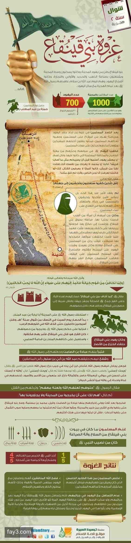 غزوات الرسول صلى الله عليه وسلم غزوة بني قينقاع انفوجرافيك انفوجرافيك عربي Islam Facts Islam Beliefs Learn Islam