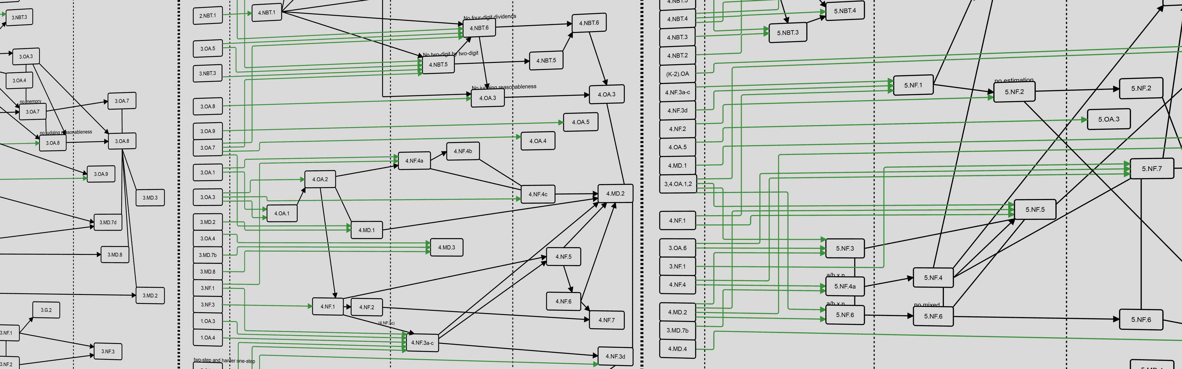 The Coherence Map Shows The Connections Between Common