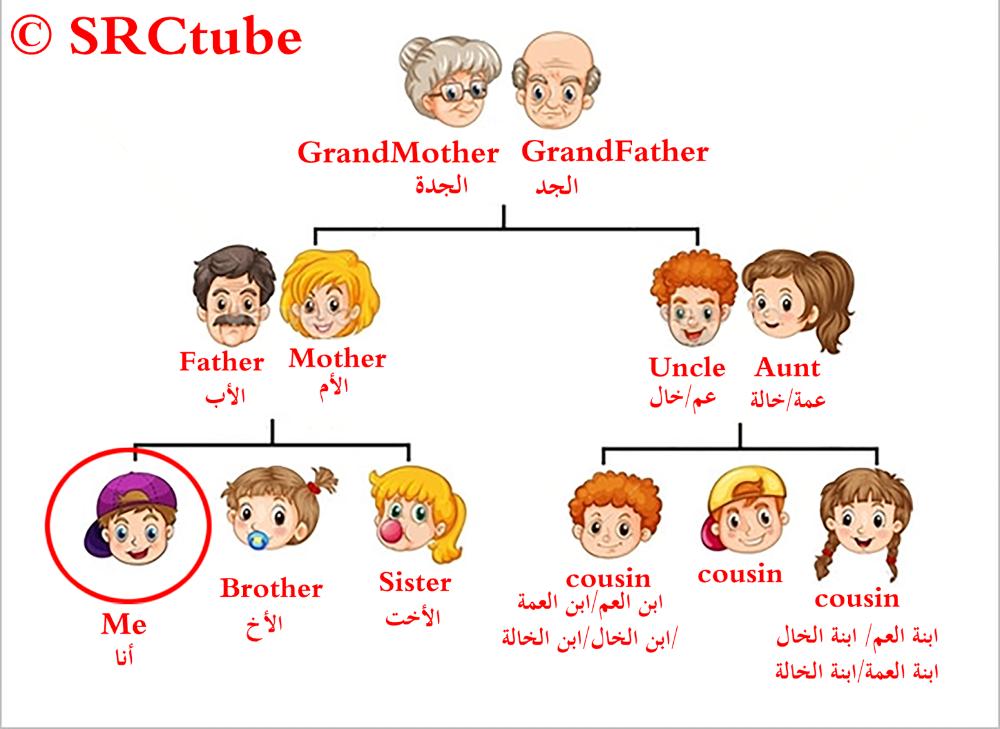 شجرة العائلة باللغة الانجليزية للسنة الاولى متوسط Shajara In 2021 Sisters Father Blog