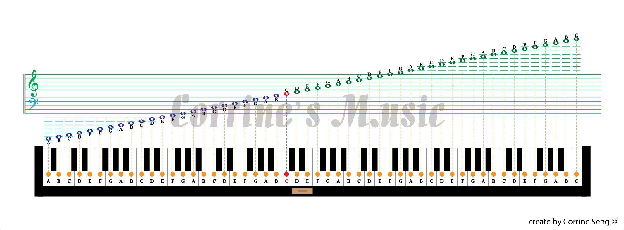 88 key piano keyboard diagram speaker amp wiring complete keys notes chart pretty pinterest