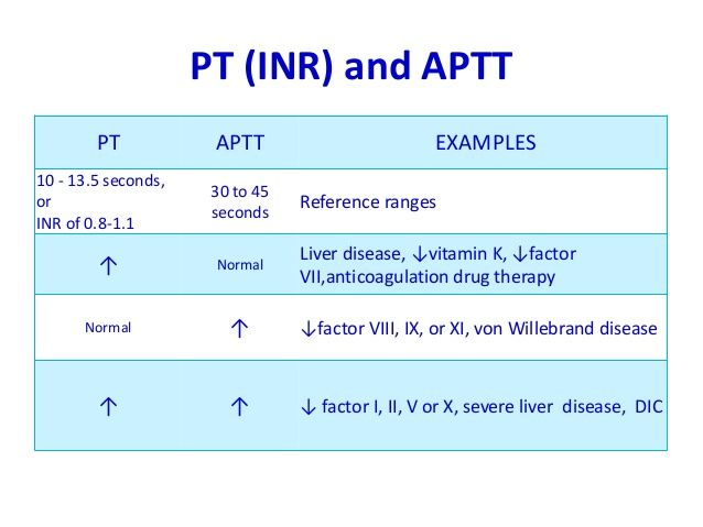 what is the normal range of inr test