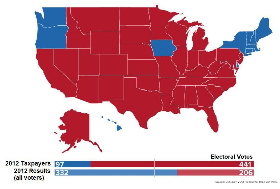 Based on CNN 2012 exit polling, here is a map of how the Electoral College should have looked if ONLY those who paid federal income taxes got to vote - Don't forget about the VOTER FRAUD!! -- TOTALLY DIFFERENT OUTCOME!!   IF this is true, it's unacceptable and extremely scary.