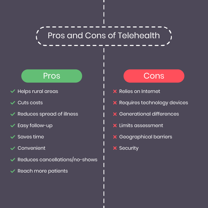 The Enormous List Of Telehealth Pros And Cons Telehealth Healthcare Marketing Healthcare Innovation