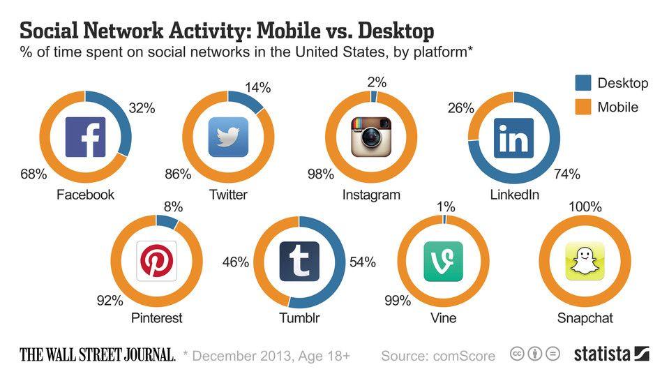 Comparativo entre o uso de diversas plataformas de mídias sociais no mobile e no desktop... Fiquei surpreso como o Pinterest se destaca no mobile!  #socialmedia #mobile #solomo