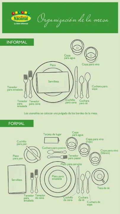C mo poner la mesa formal informal comida food for Como colocar los cubiertos en la mesa