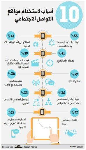 10 اسباب لاستخدام مواقع التواصل الاجتماعي Social Media Chores For Kids Infographic