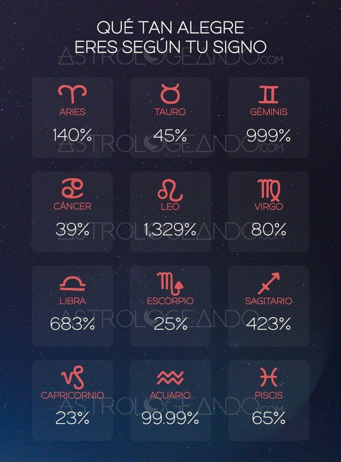 Qué tan alegre eres según tu signo #Astrología #Zodiaco #Astrologeando