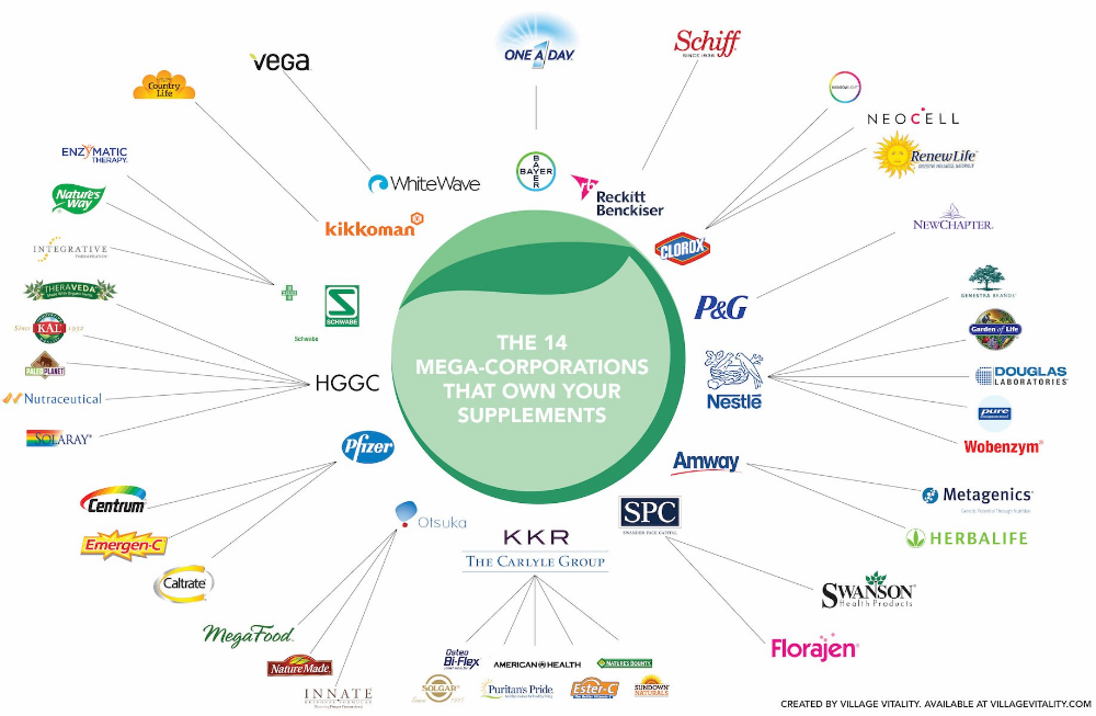 The 14 Mega Corporations That Own Your Supplement Brand Mizah Rant
