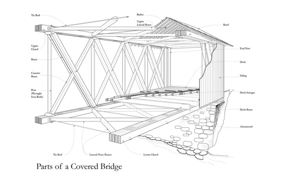 Covered Bridges And The Birth Of American Engineering Book Reviews Beam Bridge Diagram This Provides Basic Glossary Parts A Source Figure