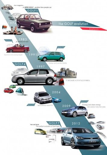 Volkswagen Golf Vision 2020 Concept Golf Design Story Autok