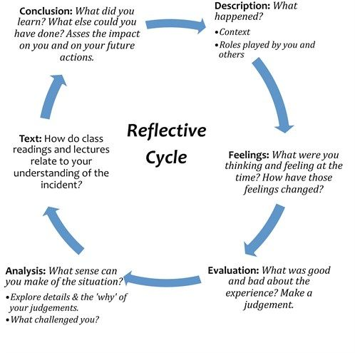 Image result for gibbs reflective cycle | English | Pinterest ...