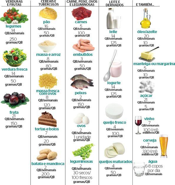 piramide alimentar da dieta do mediterraneo