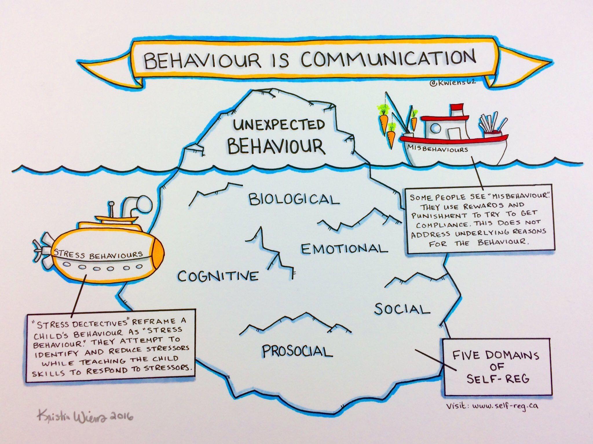 This All Behavior Is Communication Image Via Kristin