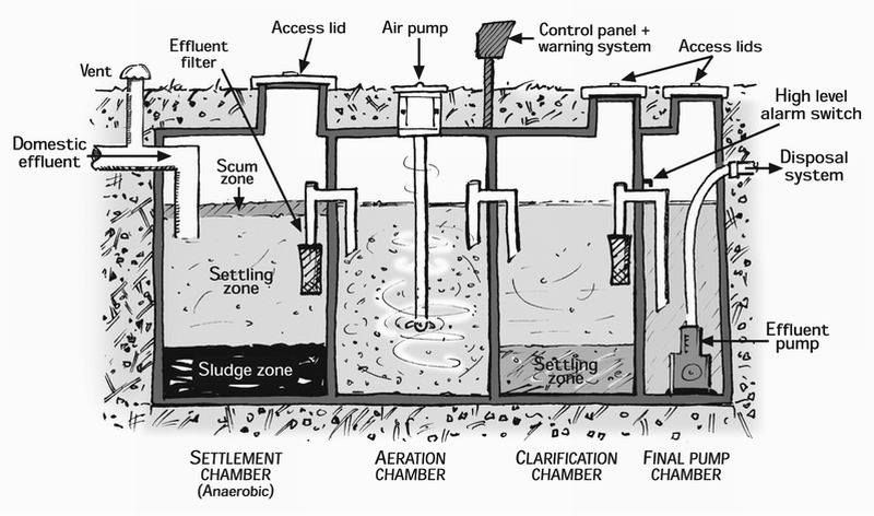 Waste Water Treatment Amazing Facts Of Science In 2019