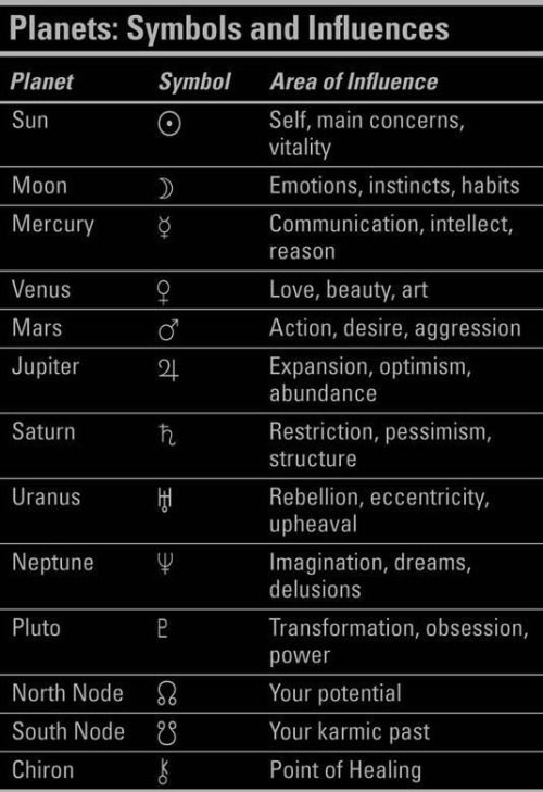 Indeprehensus Heaven Pinterest Symbols And Solar System