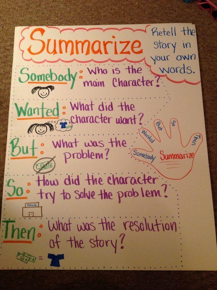 Summarizing Anchor Chart Reading Writing Grammar