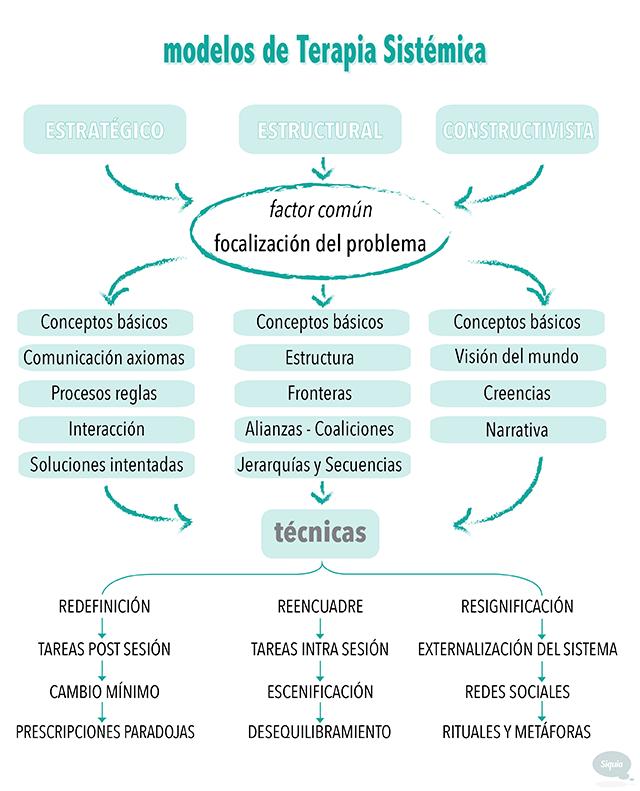 Mapaconceptual Qué Es La Terapia Sistémica Psicologia