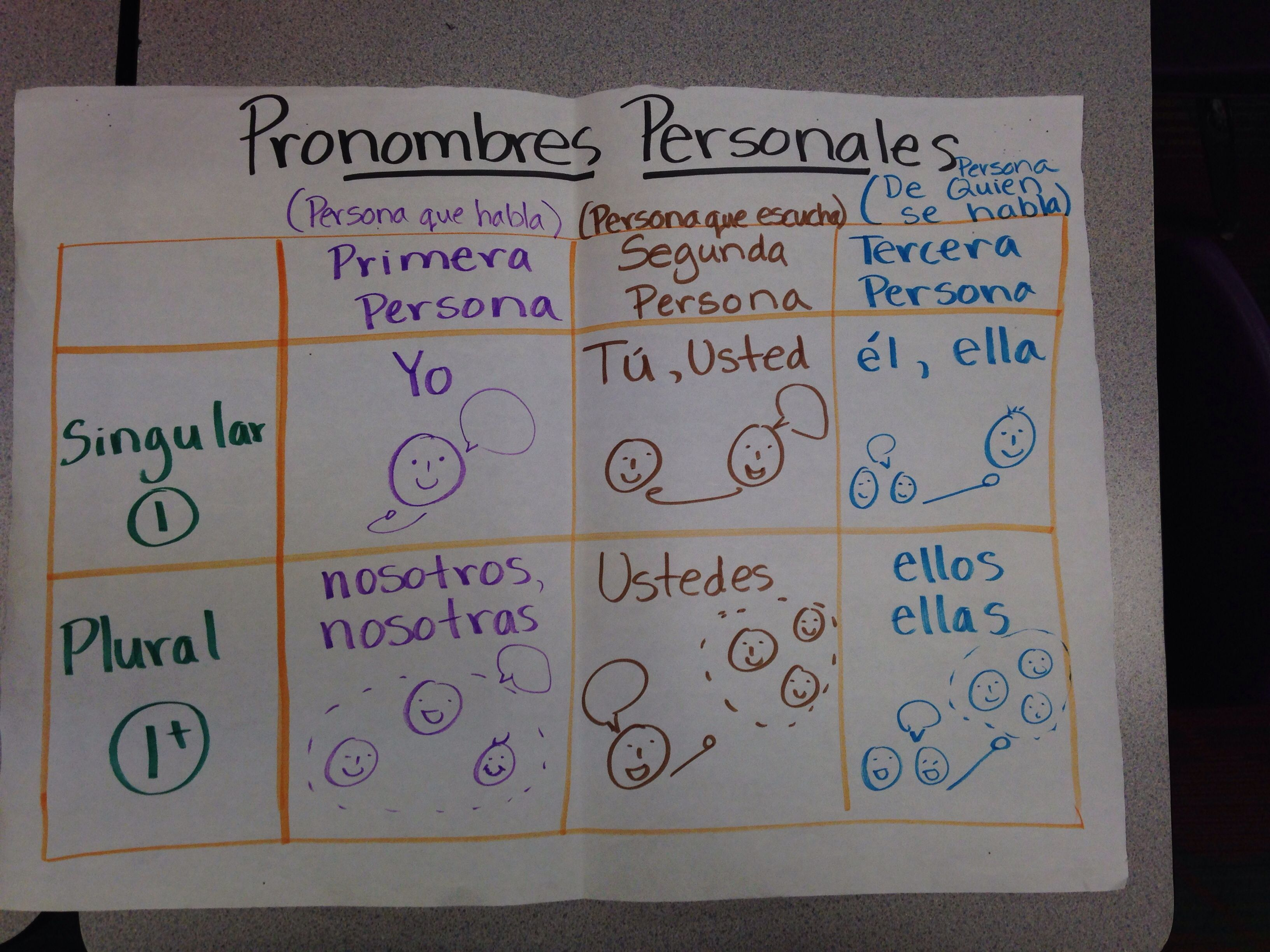Pronombres Personales Spanish Anchor Charts Chart School Dual