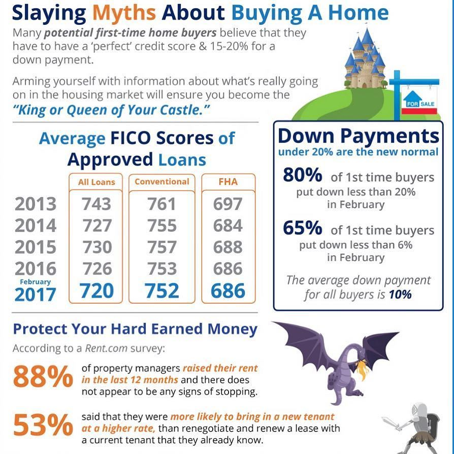You don't necessarily need a 20% down payment to make homeownership a reality. Thinking about moving? Let's chat to see if buying or renting is right for you.