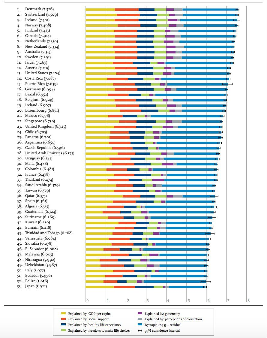 Every year, the World Happiness Index surveys numerous