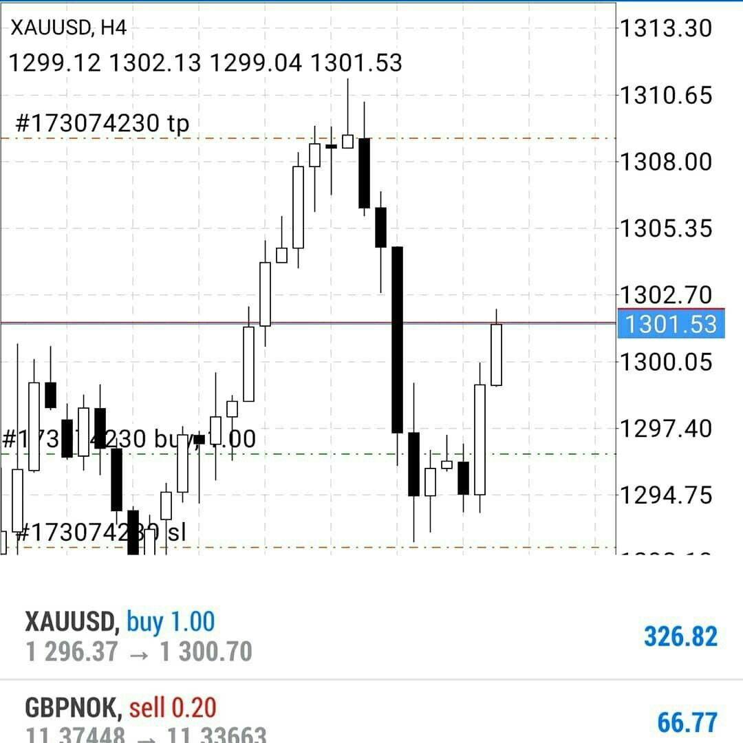 Hello Monday Be Nice Fx Forex Currency Eurusd