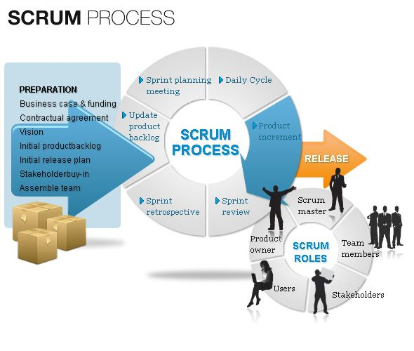 SETA International applies Scrum processes (Agile method) for - project planning