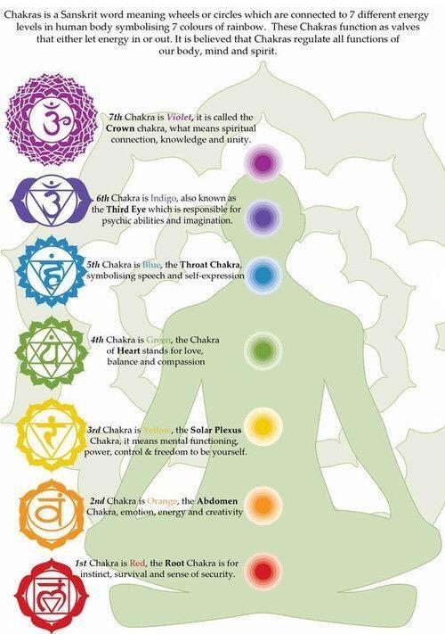 chakra map | Bohemian soul | Chakra, Chakra symbols, 7 chakras on