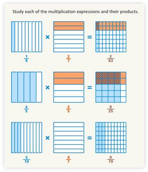 new buzzmath document multiplying fractions using models the buzzmath blog common core. Black Bedroom Furniture Sets. Home Design Ideas