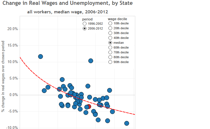 Colin Gordon — Change in Real Wages and Unemployment, by