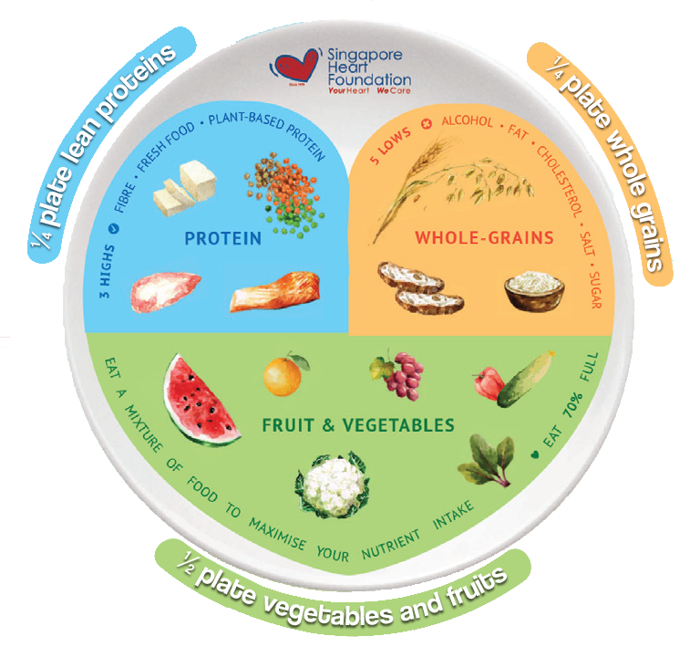 Heart Smart Eating Plate Aims to promote healthy eating