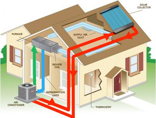 Solarcool Principle How It Works Solar Cool Solar Air