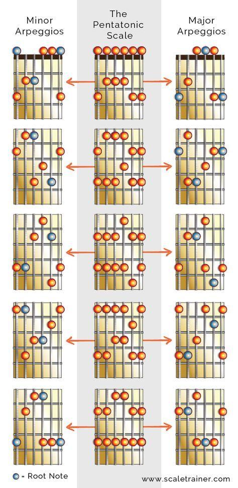 Arpeggios in the Pentatonics - Global Guitar NetworkGlobal Guitar ...